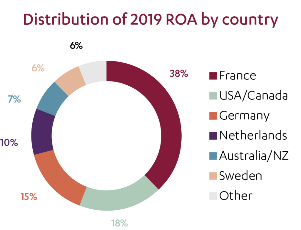 ROA by country